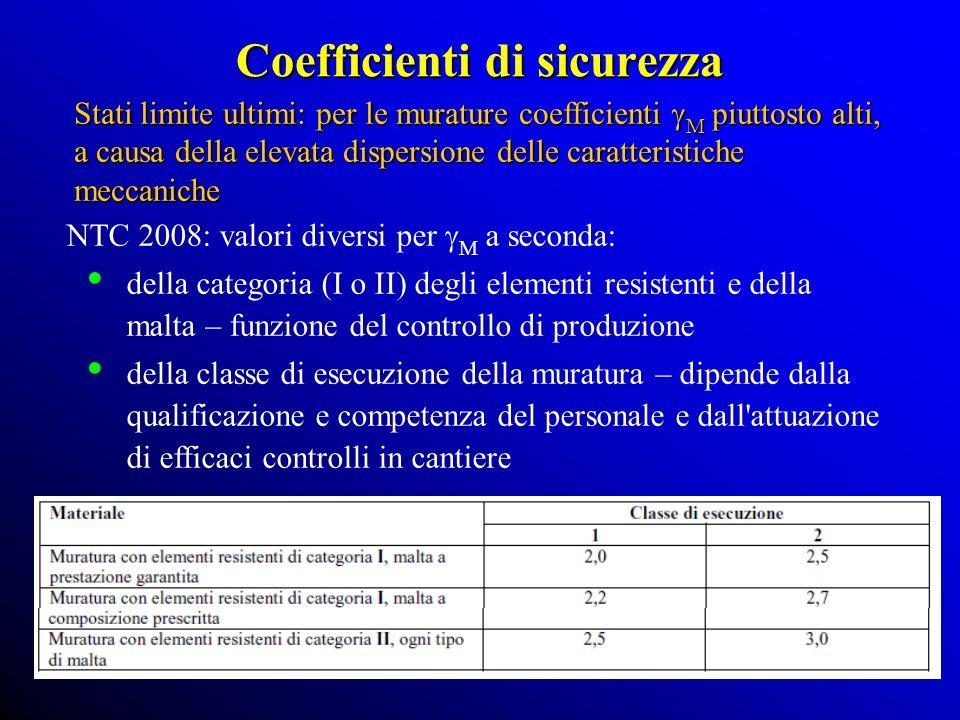 Coefficienti di sicurezza Stati limite ultimi: per le murature coefficienti M piuttosto alti, a causa della elevata dispersione delle caratteristiche