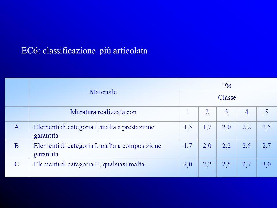Materiale M Classe Muratura realizzata con12345 AElementi di categoria I, malta a prestazione garantita 1,51,72,02,22,5 BElementi di categoria I, malta a composizione garantita 1,72,02,22,52,7 CElementi di categoria II, qualsiasi malta2,02,22,52,73,0 EC6: classificazione più articolata