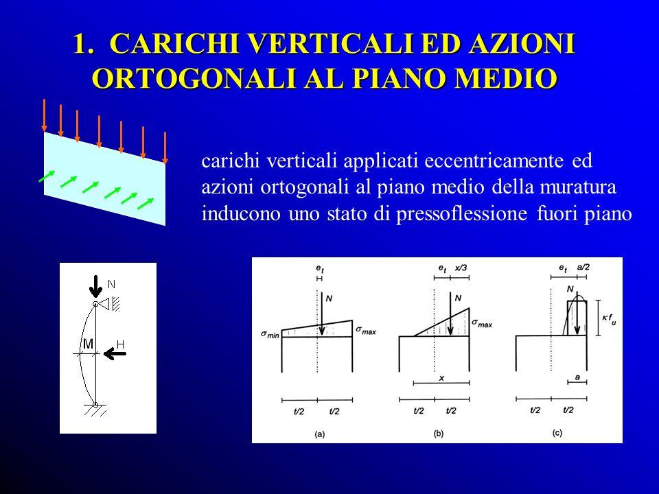 carichi verticali applicati eccentricamente ed azioni ortogonali al piano medio della muratura inducono uno stato di pressoflessione fuori piano 1. CA