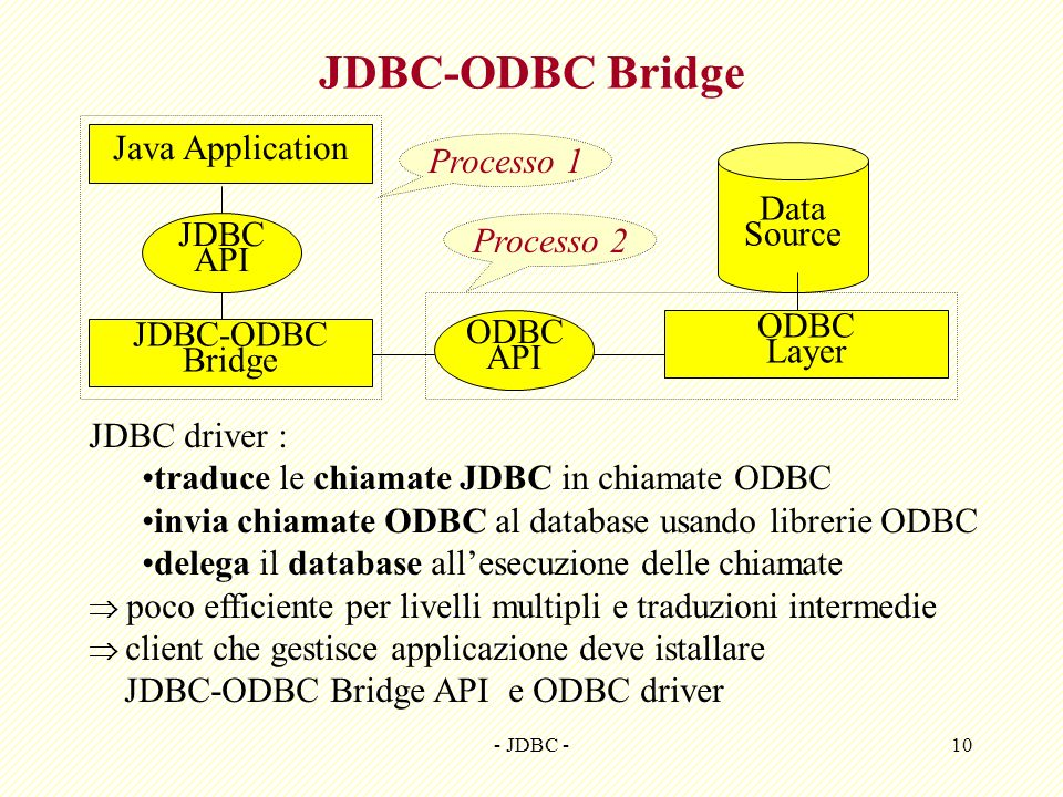 - JDBC -10 JDBC-ODBC Bridge Java Application Data Source JDBC API JDBC-ODBC Bridge ODBC API ODBC Layer JDBC driver : traduce le chiamate JDBC in chiam