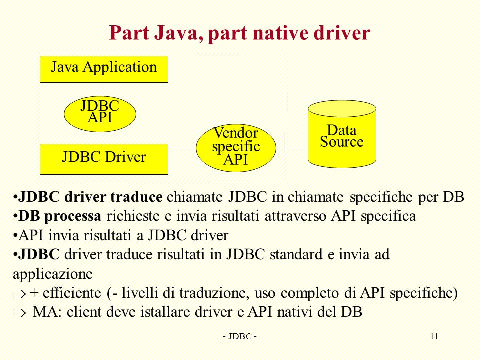 - JDBC -11 Part Java, part native driver Java Application Data Source JDBC API JDBC Driver Vendor specific API JDBC driver traduce chiamate JDBC in ch