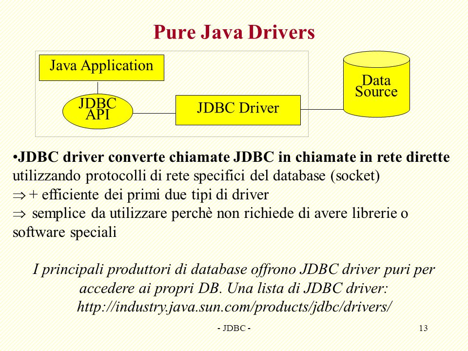 - JDBC -13 Pure Java Drivers Java Application Data Source JDBC API JDBC Driver JDBC driver converte chiamate JDBC in chiamate in rete dirette utilizza