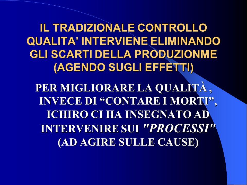 IL TRADIZIONALE CONTROLLO QUALITA INTERVIENE ELIMINANDO GLI SCARTI DELLA PRODUZIONME (AGENDO SUGLI EFFETTI) PER MIGLIORARE LA QUALITÀ, INVECE DI CONTARE I MORTI, ICHIRO CI HA INSEGNATO AD INTERVENIRE SUI PROCESSI (AD AGIRE SULLE CAUSE)
