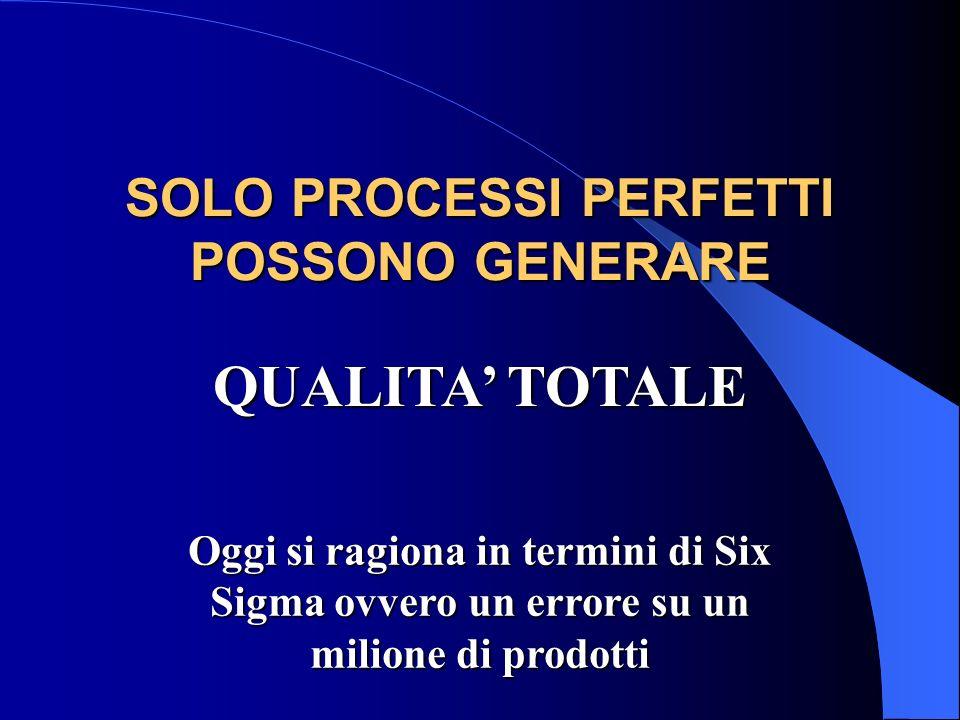 SOLO PROCESSI PERFETTI POSSONO GENERARE QUALITA TOTALE Oggi si ragiona in termini di Six Sigma ovvero un errore su un milione di prodotti