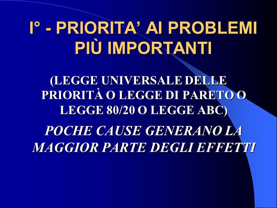 I° - PRIORITA AI PROBLEMI PIÙ IMPORTANTI (LEGGE UNIVERSALE DELLE PRIORITÀ O LEGGE DI PARETO O LEGGE 80/20 O LEGGE ABC) POCHE CAUSE GENERANO LA MAGGIOR