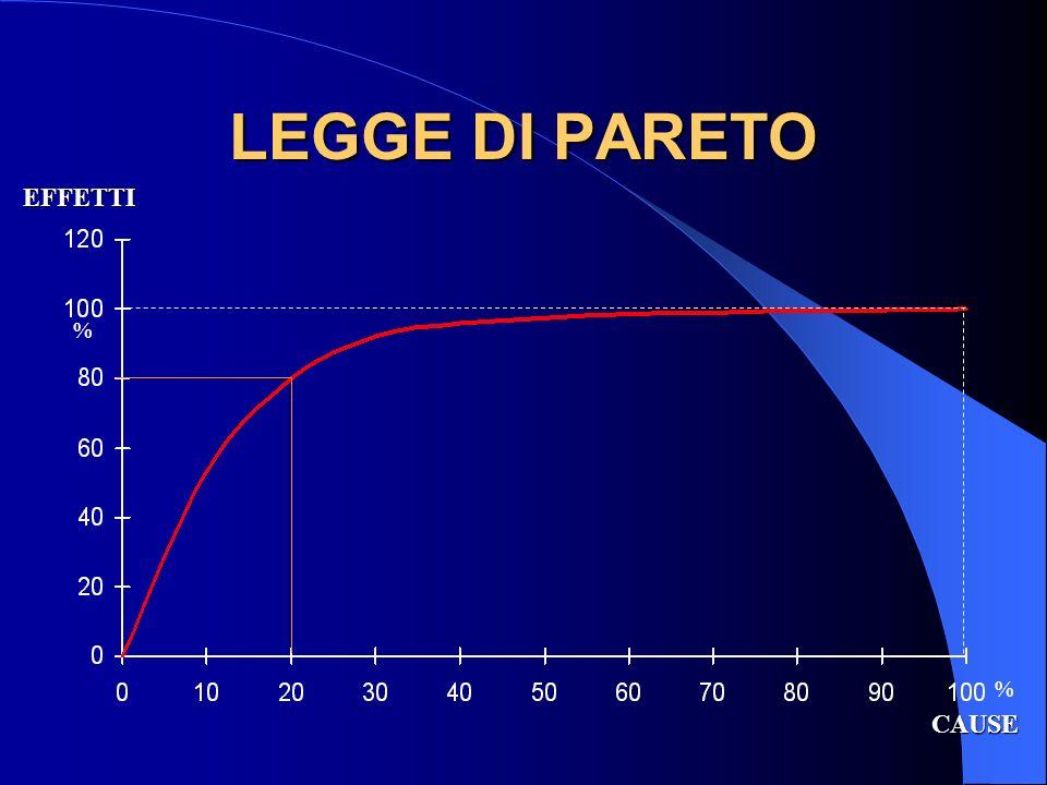 LEGGE DI PARETO CAUSE EFFETTI EFFETTI % %