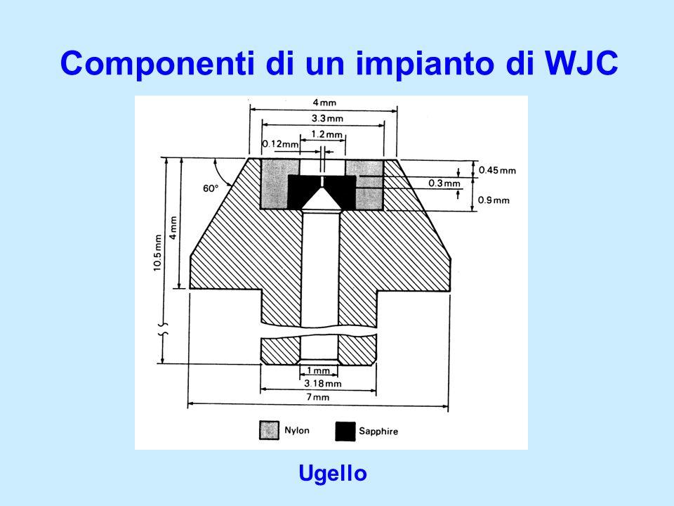 Componenti di un impianto di WJC Ugello