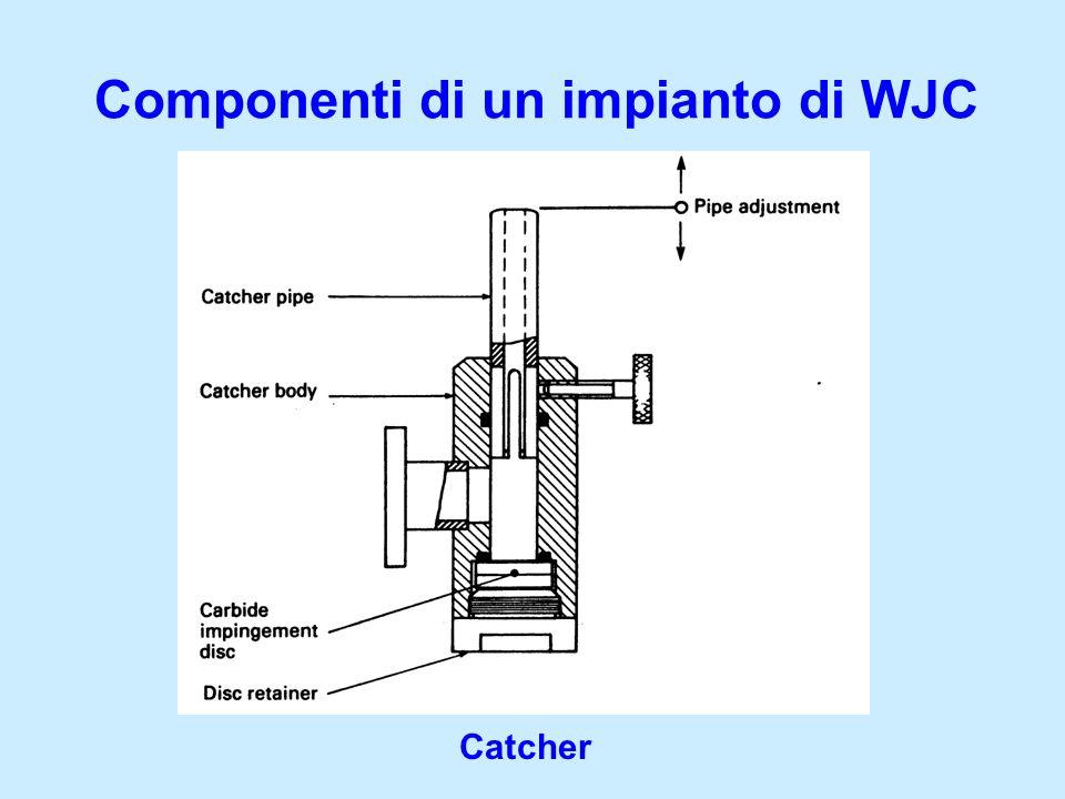 Componenti di un impianto di WJC Catcher