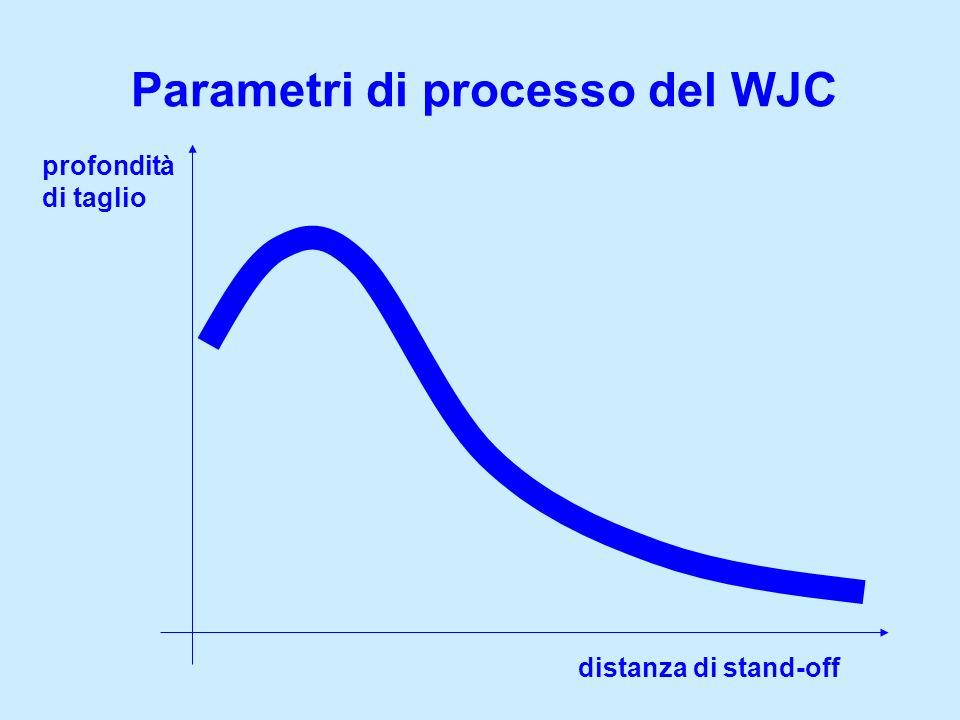 Parametri di processo del WJC profondità di taglio distanza di stand-off