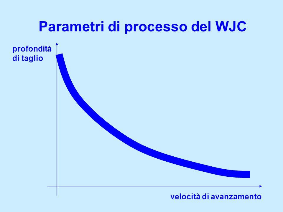 Parametri di processo del WJC profondità di taglio velocità di avanzamento
