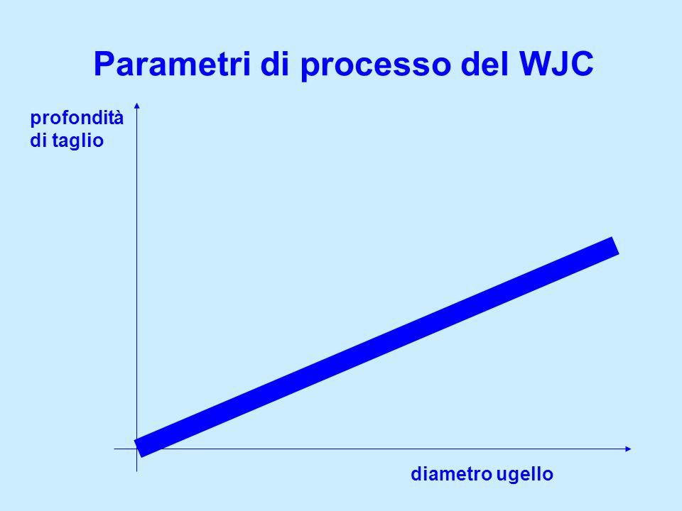 Parametri di processo del WJC profondità di taglio diametro ugello