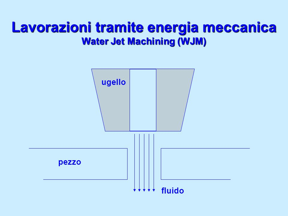 Water Jet Machining (WJM) fluido ugello pezzo Lavorazioni tramite energia meccanica