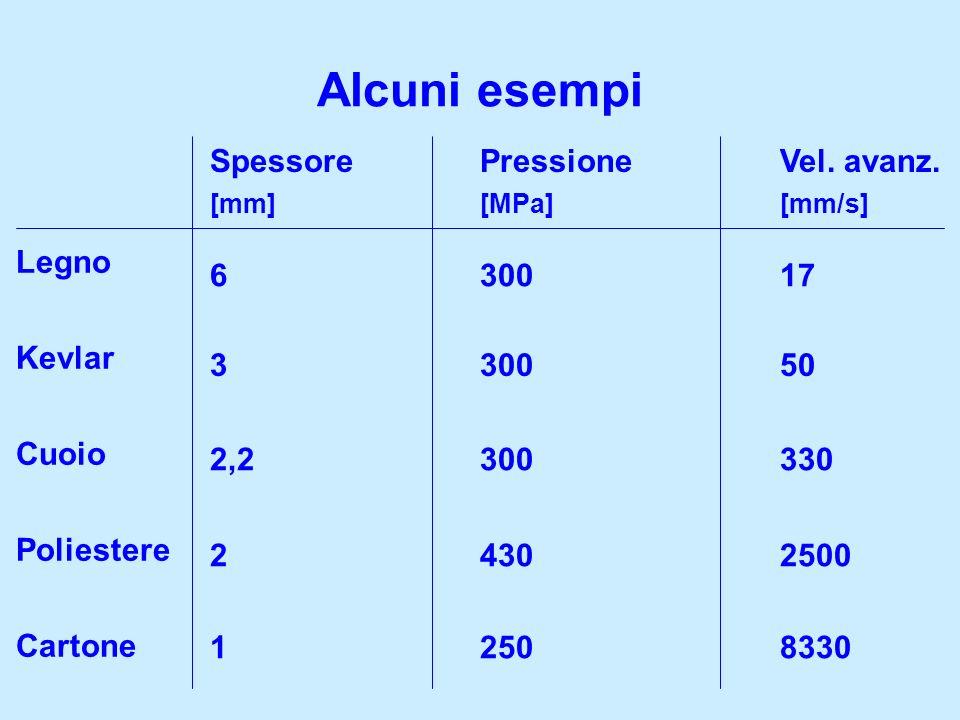 Alcuni esempi Spessore Pressione Vel. avanz. 630017 330050 2,2300 330 24302500 Legno Kevlar Cuoio Poliestere Cartone 12508330 [mm][MPa][mm/s]