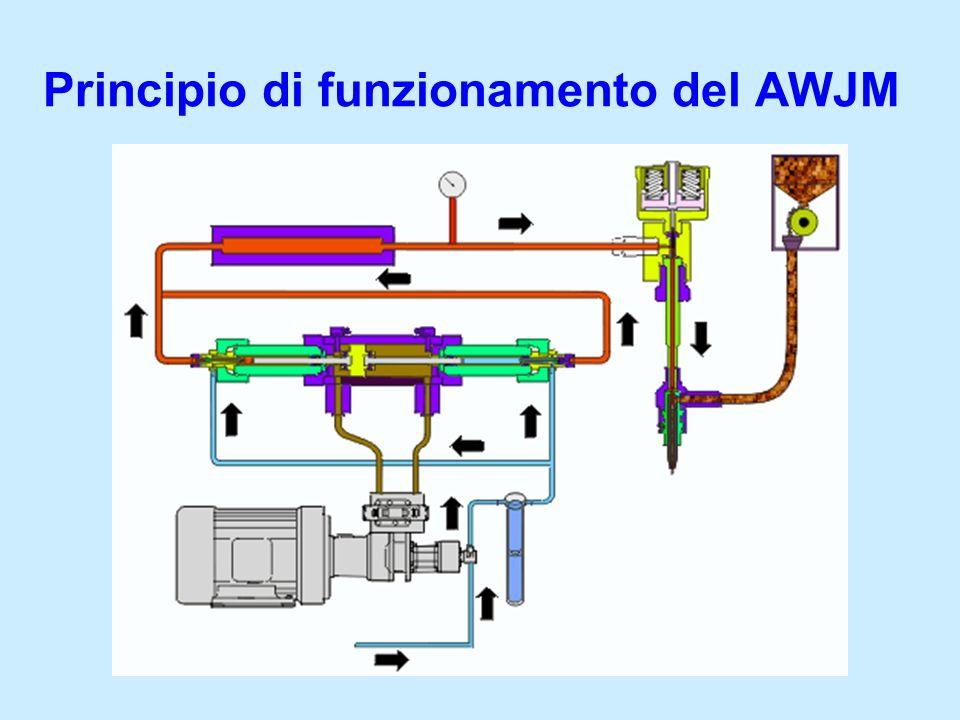 Principio di funzionamento del AWJM