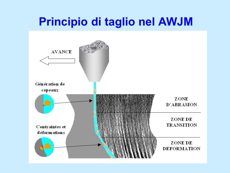 Principio di taglio nel AWJM