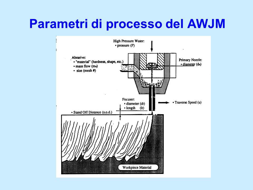 Parametri di processo del AWJM