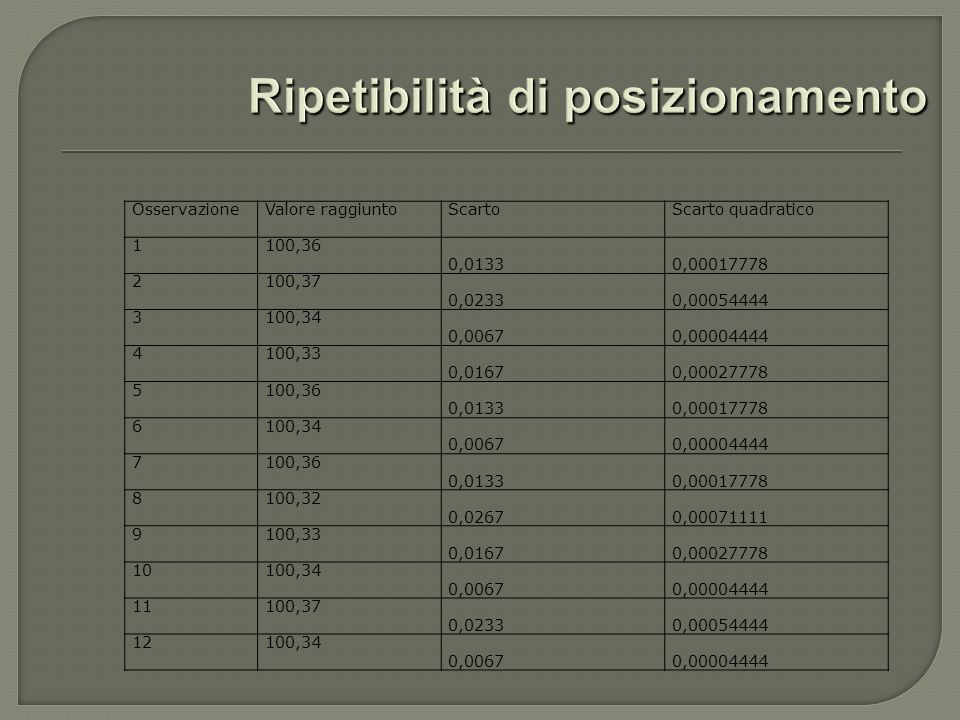 OsservazioneValore raggiuntoScartoScarto quadratico 1100,36 0,01330,00017778 2100,37 0,02330,00054444 3100,34 0,00670,00004444 4100,33 0,01670,0002777
