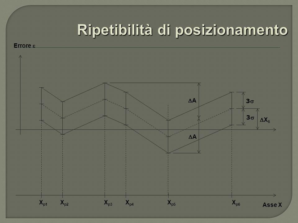 Asse X X p1 X p2 X p3 X p4 X p5 X p6 Errore X 6 3 3 A A
