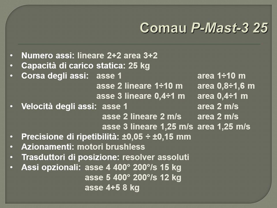Numero assi: lineare 2+2 area 3+2 Capacità di carico statica: 25 kg Corsa degli assi: asse 1 area 1÷10 m asse 2 lineare 1÷10 m area 0,8÷1,6 m asse 3 lineare 0,4÷1 m area 0,4÷1 m Velocità degli assi: asse 1 area 2 m/s asse 2 lineare 2 m/s area 2 m/s asse 3 lineare 1,25 m/s area 1,25 m/s Precisione di ripetibilità: ±0,05 ÷ ±0,15 mm Azionamenti: motori brushless Trasduttori di posizione: resolver assoluti Assi opzionali: asse 4 400° 200°/s 15 kg asse 5 400° 200°/s 12 kg asse 4+5 8 kg