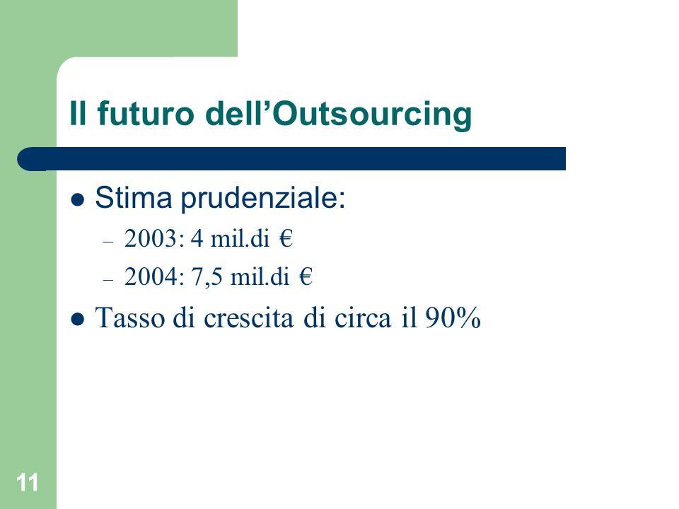 11 Il futuro dellOutsourcing Stima prudenziale: – 2003: 4 mil.di – 2004: 7,5 mil.di Tasso di crescita di circa il 90%