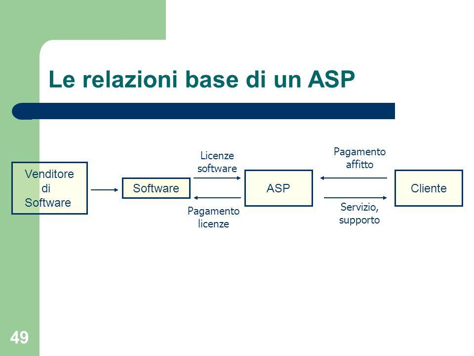 49 Le relazioni base di un ASP Venditore di Software ASPCliente Pagamento licenze Licenze software Pagamento affitto Servizio, supporto