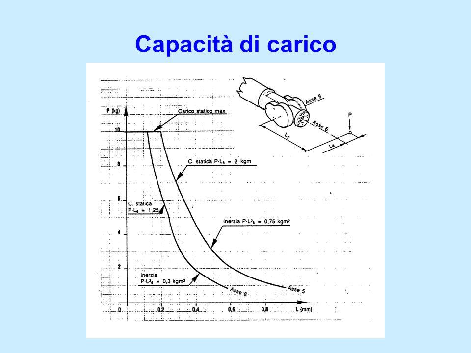 Numero assi: 6 Capacità di carico statica: 180 / 150 / 130 kg (tre versioni) Carico supplementare: 100 kg Volume utile di lavoro: 55 / 72,9 / 93 m 3 Distanza massima raggiungibile: 2700 / 2900 / 3100 mm Peso: 1267 / 1277 / 1285 kg Precisione di ripetibilità: ± 0,15 mm Azionamenti: oleodinamico + elettrico Sito web: http://www.kuka-roboter.de