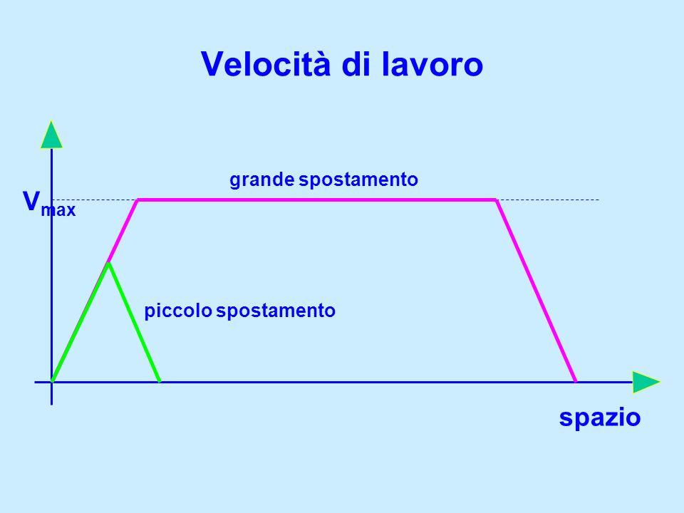 Velocità di lavoro spazio V max grande spostamento piccolo spostamento