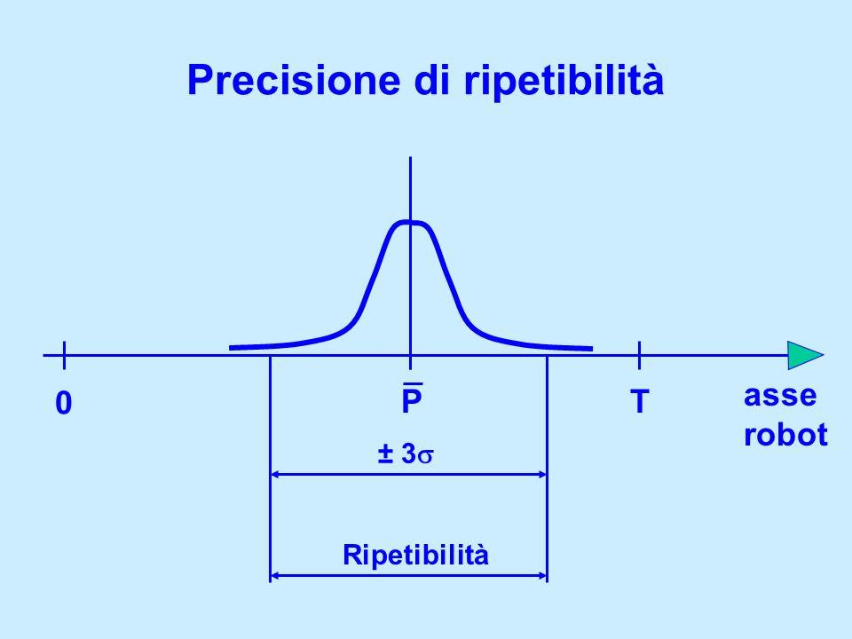Precisione di ripetibilità 0 T asse robot Ripetibilità ± 3 P