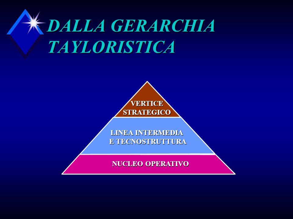 DALLA GERARCHIA TAYLORISTICA NUCLEO OPERATIVO LINEA INTERMEDIA E TECNOSTRUTTURA VERTICESTRATEGICO