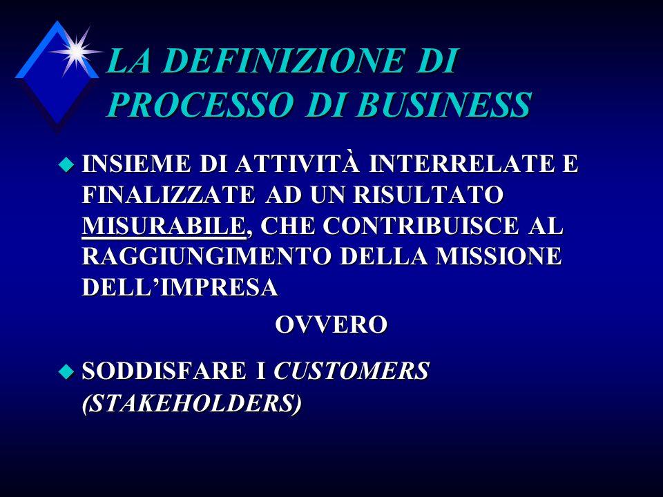 LA DEFINIZIONE DI PROCESSO DI BUSINESS u INSIEME DI ATTIVITÀ INTERRELATE E FINALIZZATE AD UN RISULTATO MISURABILE, CHE CONTRIBUISCE AL RAGGIUNGIMENTO DELLA MISSIONE DELLIMPRESA OVVERO u SODDISFARE I CUSTOMERS (STAKEHOLDERS)