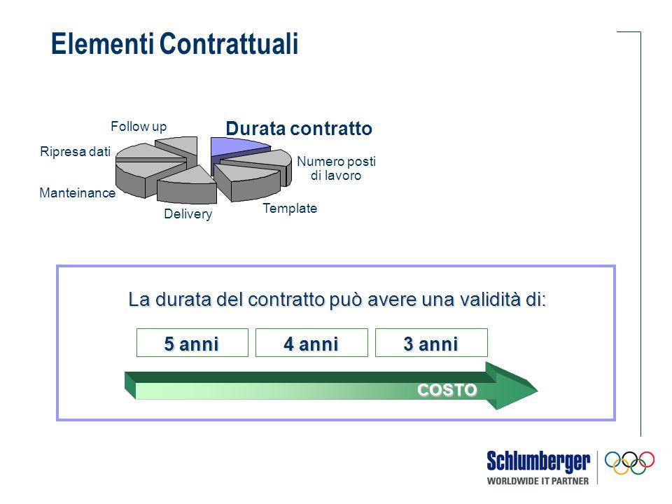 La durata del contratto può avere una validità di: 5 anni Numero posti di lavoro Durata contratto Template Delivery Manteinance Ripresa dati Follow up