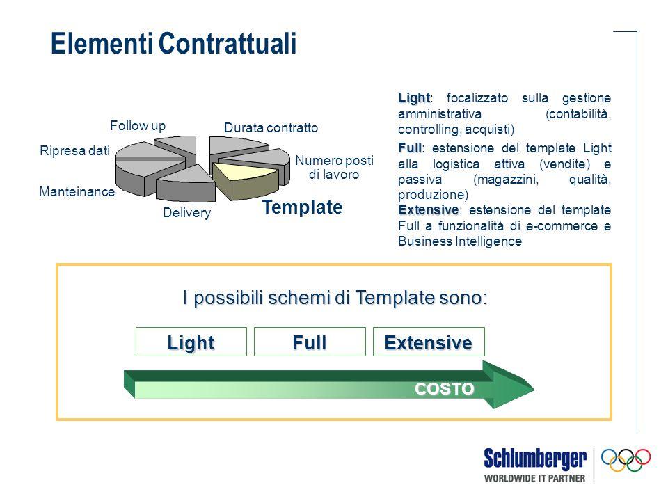 I possibili schemi di Template sono: Light Light: focalizzato sulla gestione amministrativa (contabilità, controlling, acquisti) Full Full: estensione