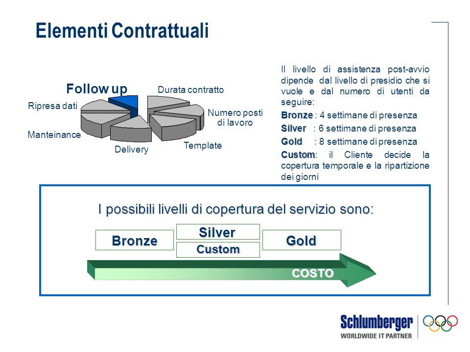 Il livello di assistenza post-avvio dipende dal livello di presidio che si vuole e dal numero di utenti da seguire: Bronze Bronze : 4 settimane di pre