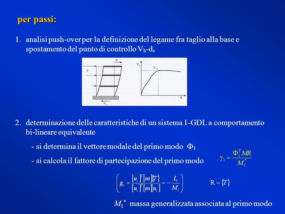 1.analisi push-over per la definizione del legame fra taglio alla base e spostamento del punto di controllo V b -d c per passi: 2.determinazione delle