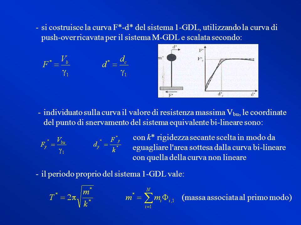 si costruisce la curva F*-d* del sistema 1-GDL, utilizzando la curva di push-over ricavata per il sistema M-GDL e scalata secondo: individuato sulla