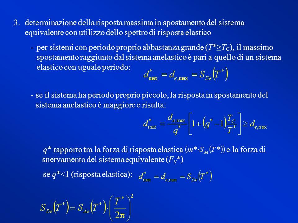 3.determinazione della risposta massima in spostamento del sistema equivalente con utilizzo dello spettro di risposta elastico per sistemi con period