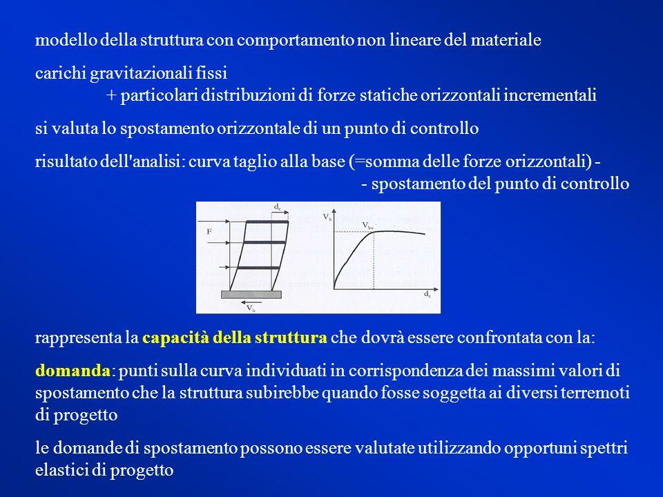 modello della struttura con comportamento non lineare del materiale carichi gravitazionali fissi + particolari distribuzioni di forze statiche orizzon
