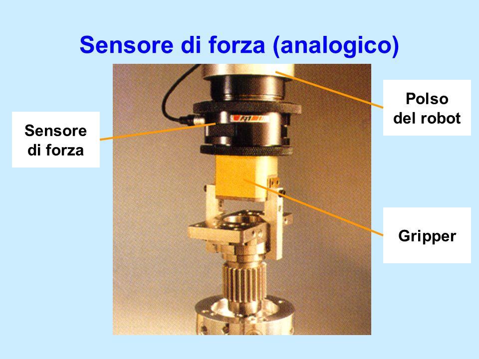 Sensore di forza (analogico) Sensore di forza Polso del robot Gripper