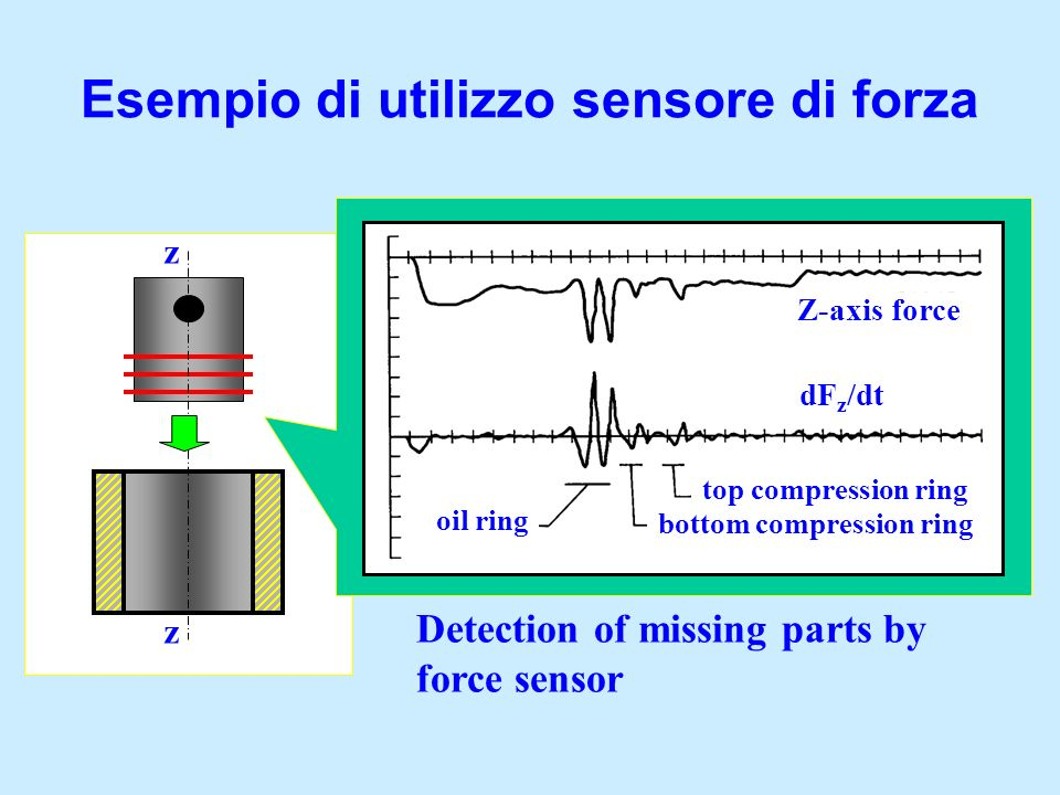 Esempio di utilizzo sensore di forza z z Detection of missing parts by force sensor Z-axis force dF z /dt oil ring top compression ring bottom compres