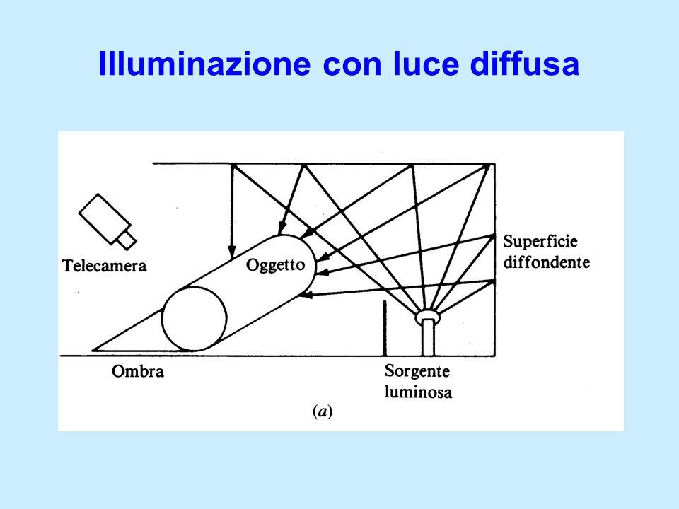 Illuminazione con luce diffusa