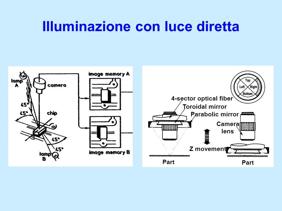 Illuminazione con luce diretta 4-sector optical fiber Toroidal mirror Parabolic mirror Camera lens Part Z movement