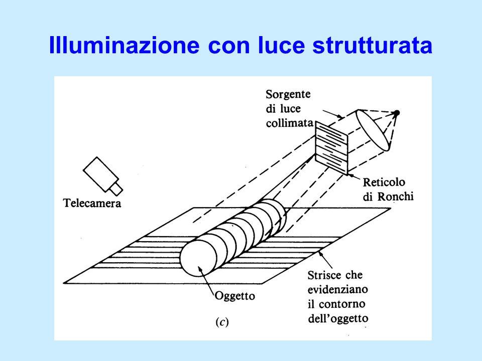 Illuminazione con luce strutturata