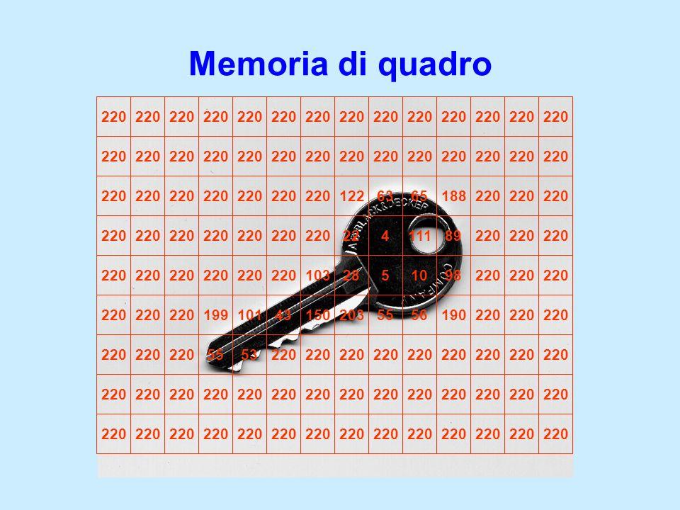 Memoria di quadro
