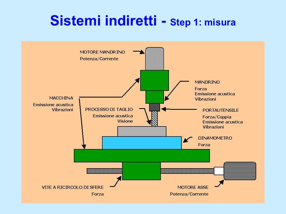 Sistemi indiretti - Step 1: misura