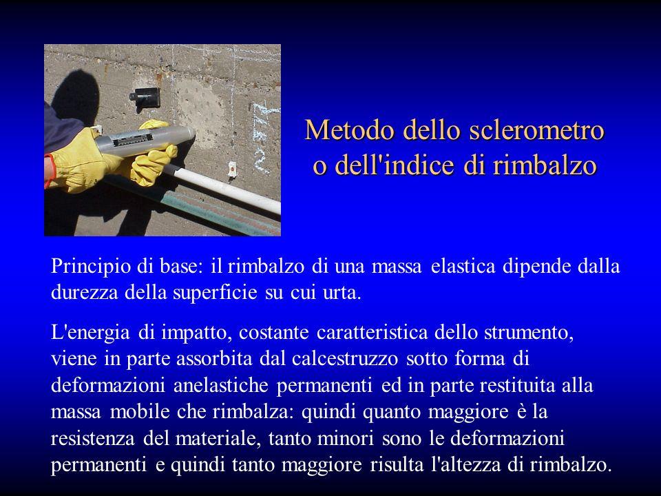 Principio di base: il rimbalzo di una massa elastica dipende dalla durezza della superficie su cui urta.