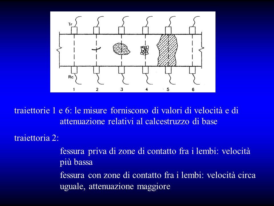 traiettorie 1 e 6: le misure forniscono di valori di velocità e di attenuazione relativi al calcestruzzo di base traiettoria 2: fessura priva di zone di contatto fra i lembi: velocità più bassa fessura con zone di contatto fra i lembi: velocità circa uguale, attenuazione maggiore