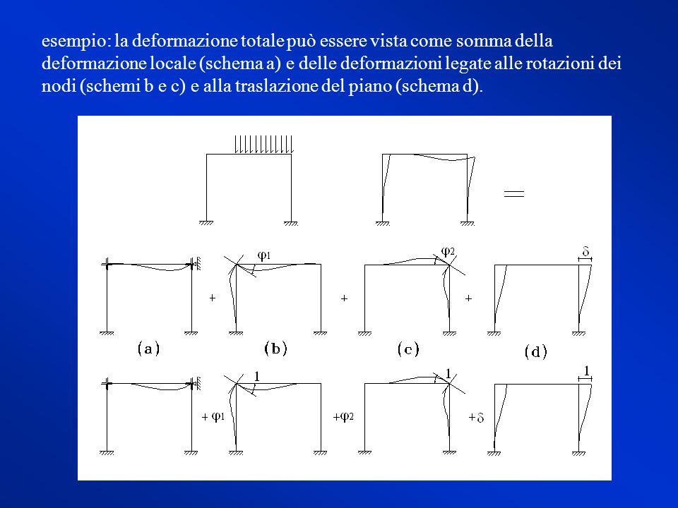 ma: e per le condizioni di ortogonalità: Sostituendo, si ha: Sostituendo quest ultima nelle equaz.