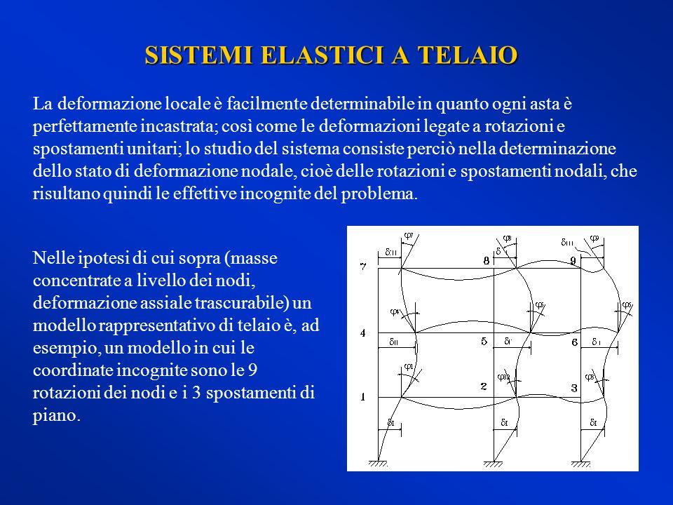 Talvolta, nei telai è accettabile anche lipotesi di traversi infinitamente rigidi rispetto ai pilastri.