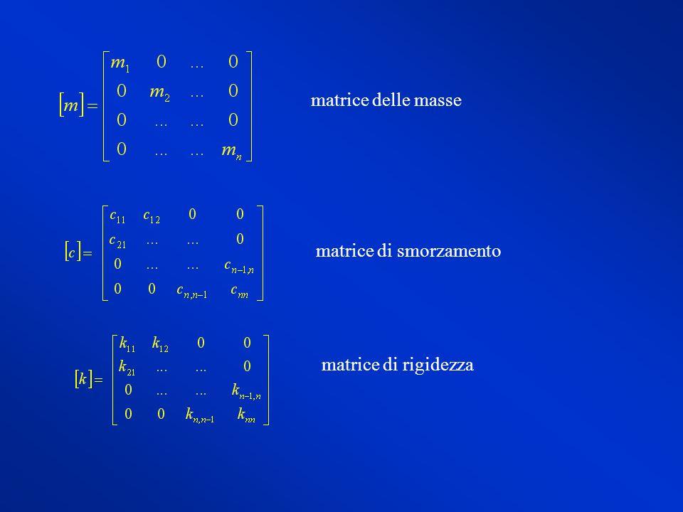 ANALISI SISMICA Infine, nel caso di analisi sismica della struttura a telaio piano, nel sistema: si ha: Lanalisi modale conduce alla scrittura di n equazioni disaccoppiate del tipo: in cui: