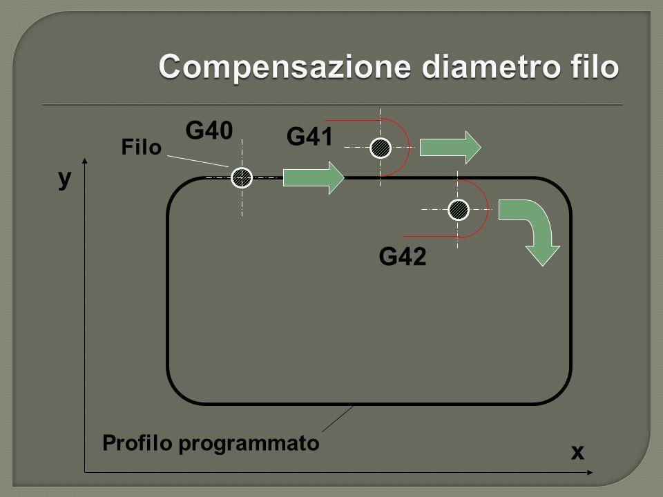 G41 G42 Profilo programmato G40 Filo y x